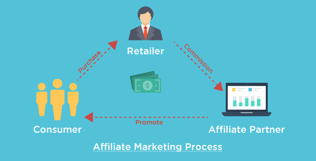 Image of Affiliate marketing process courtesy of https://seopressor.com/
