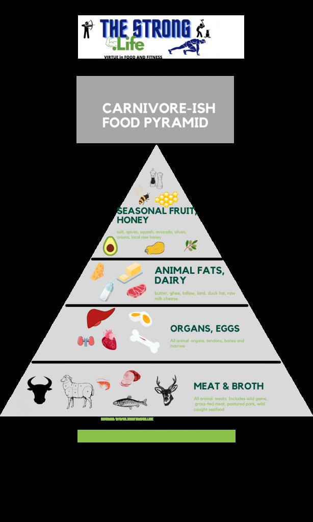 carnivore-ish food pyramid